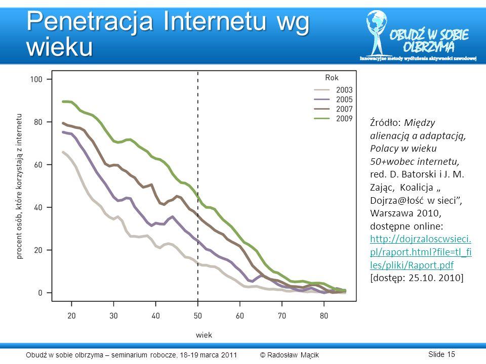 Penetracja Internetu wg wieku
