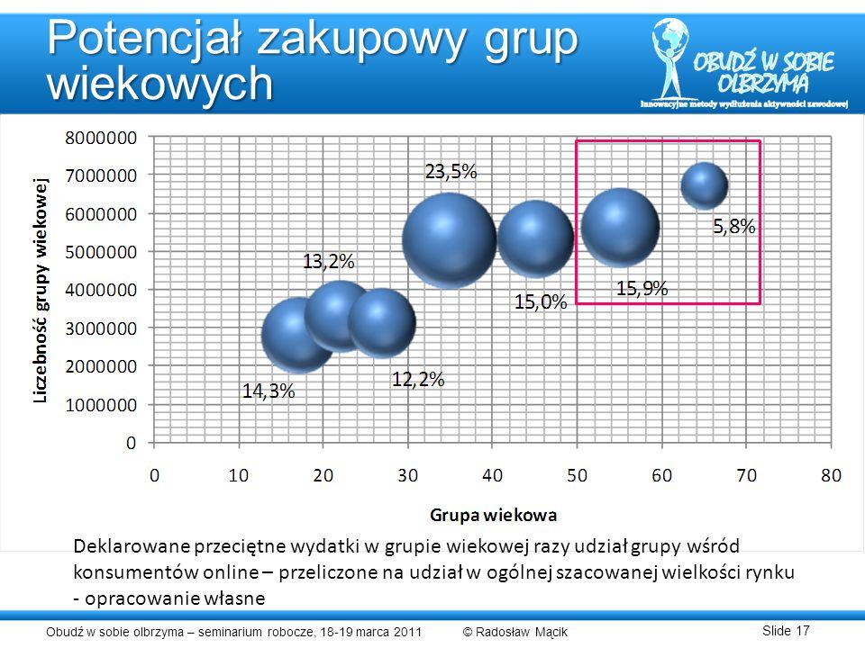 Potencjał zakupowy grup wiekowych