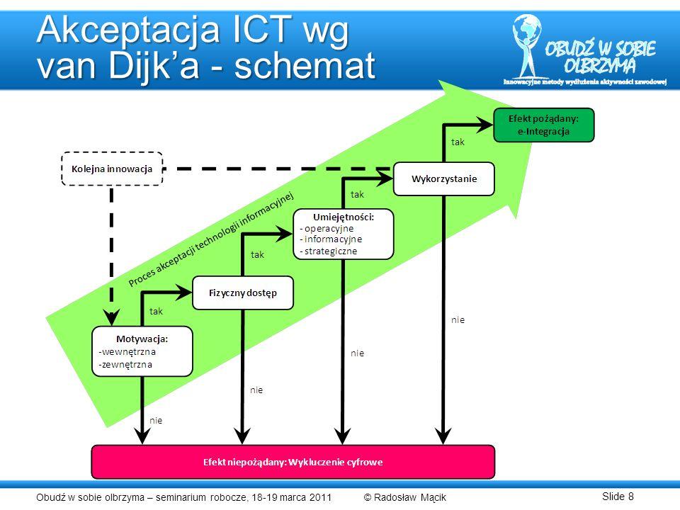 Akceptacja ICT wg van Dijk'a - schemat