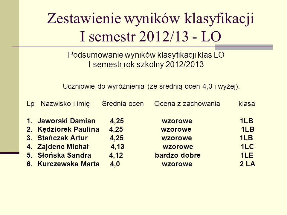 Zestawienie wyników klasyfikacji I semestr 2012/13 - LO