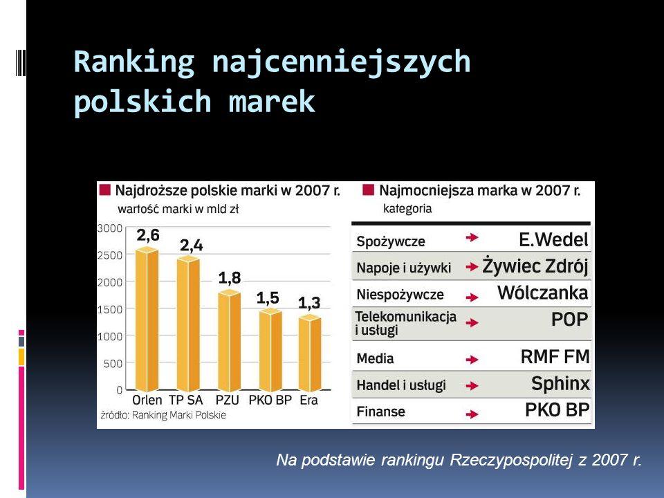 Ranking najcenniejszych polskich marek