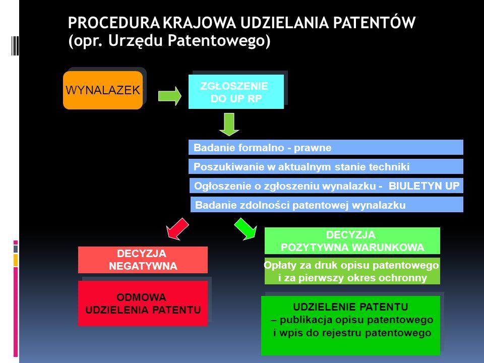 PROCEDURA KRAJOWA UDZIELANIA PATENTÓW (opr. Urzędu Patentowego)