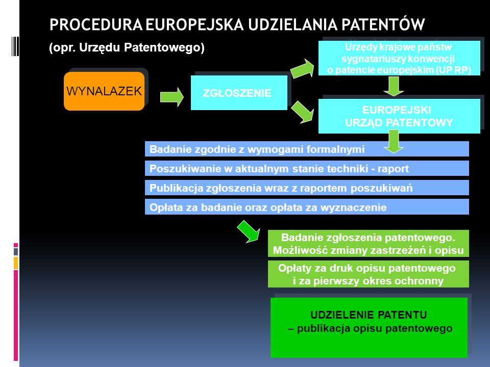 PROCEDURA EUROPEJSKA UDZIELANIA PATENTÓW