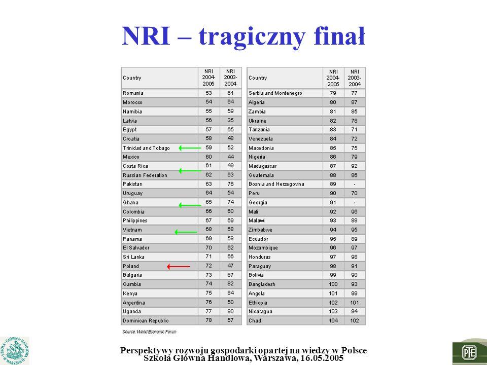 NRI – tragiczny finał Perspektywy rozwoju gospodarki opartej na wiedzy w Polsce Szkoła Główna Handlowa, Warszawa, 16.05.2005.
