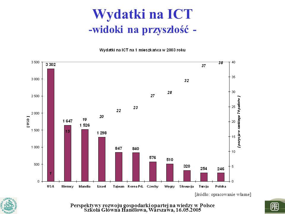 Wydatki na ICT -widoki na przyszłość -