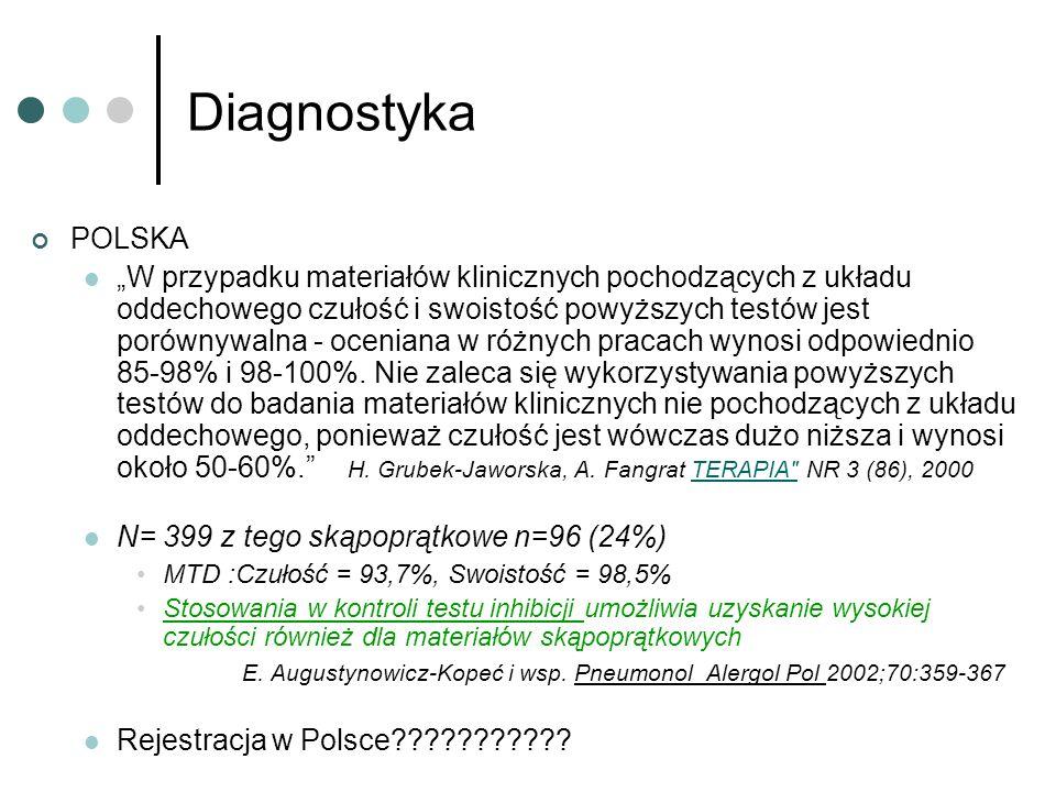 Diagnostyka POLSKA.