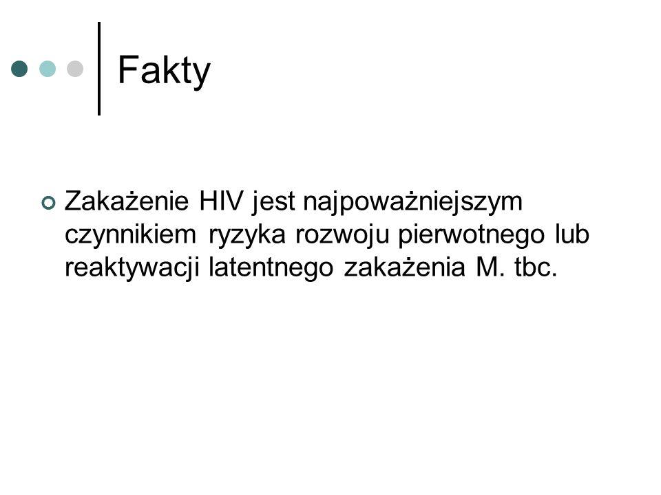 Fakty Zakażenie HIV jest najpoważniejszym czynnikiem ryzyka rozwoju pierwotnego lub reaktywacji latentnego zakażenia M.