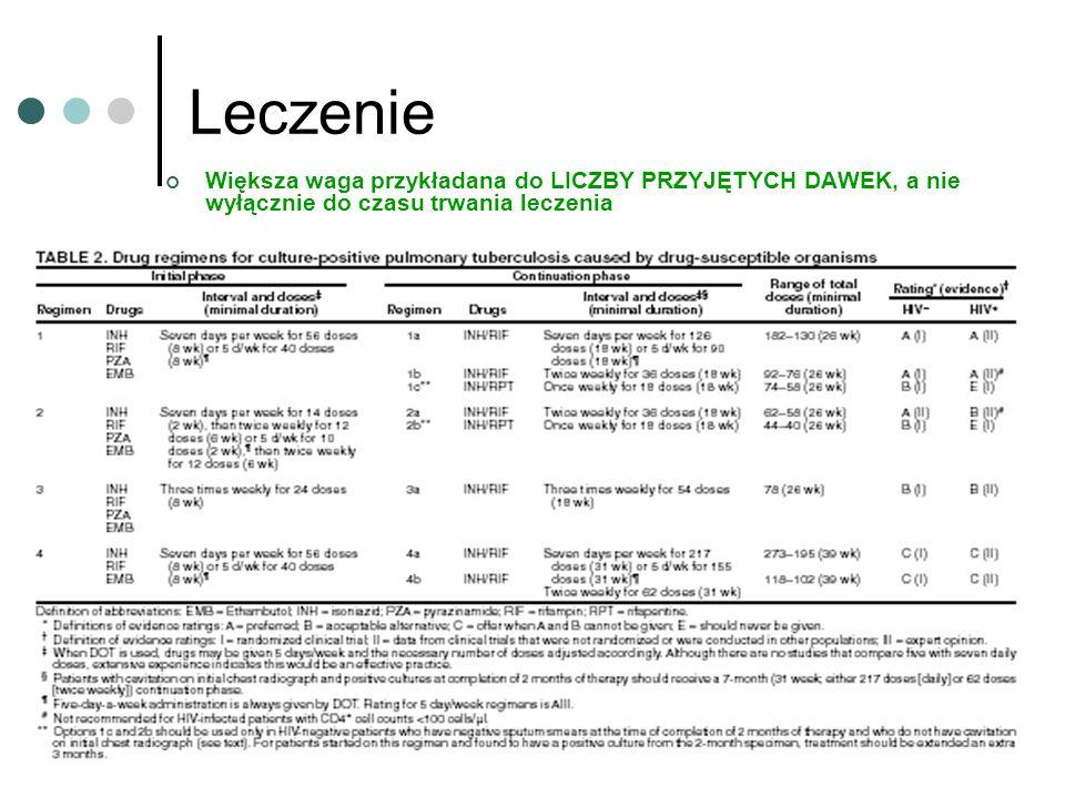 Leczenie Większa waga przykładana do LICZBY PRZYJĘTYCH DAWEK, a nie wyłącznie do czasu trwania leczenia.