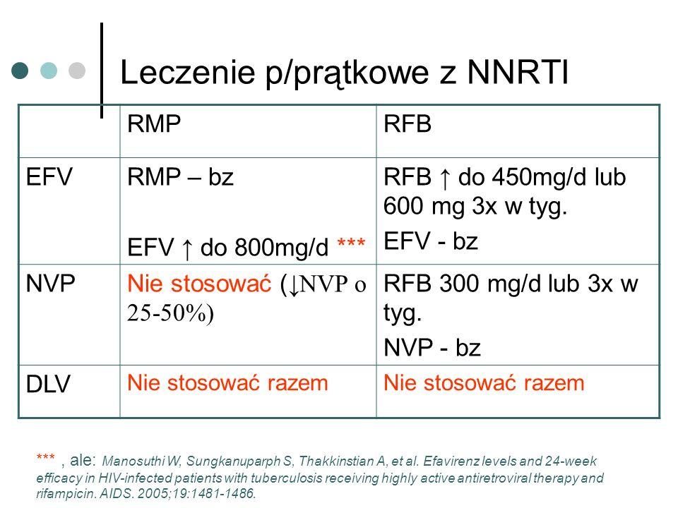 Leczenie p/prątkowe z NNRTI