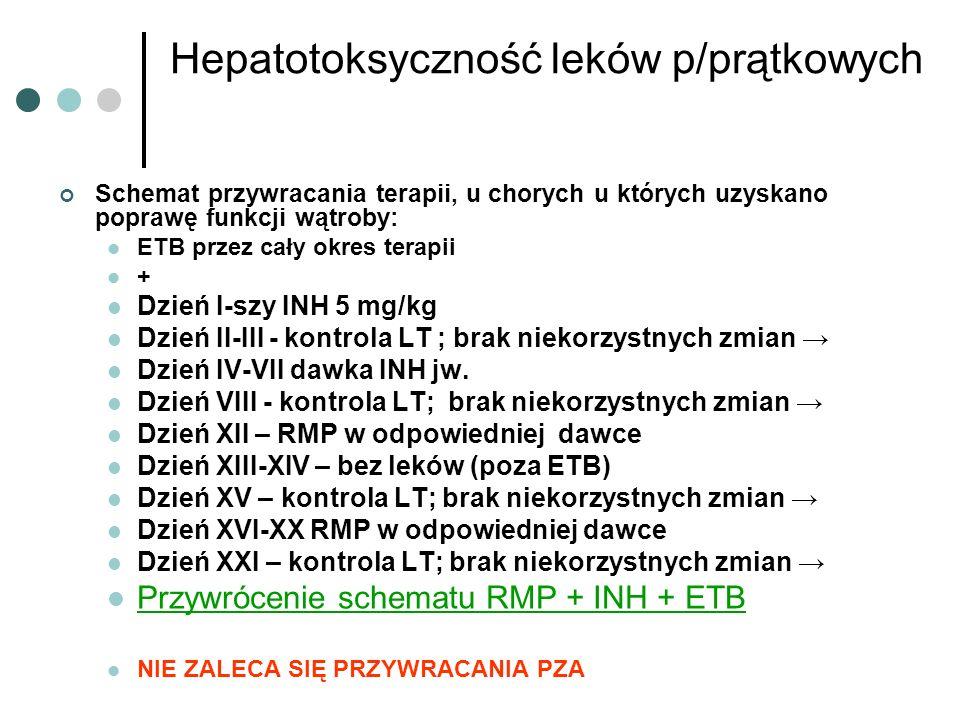 Hepatotoksyczność leków p/prątkowych