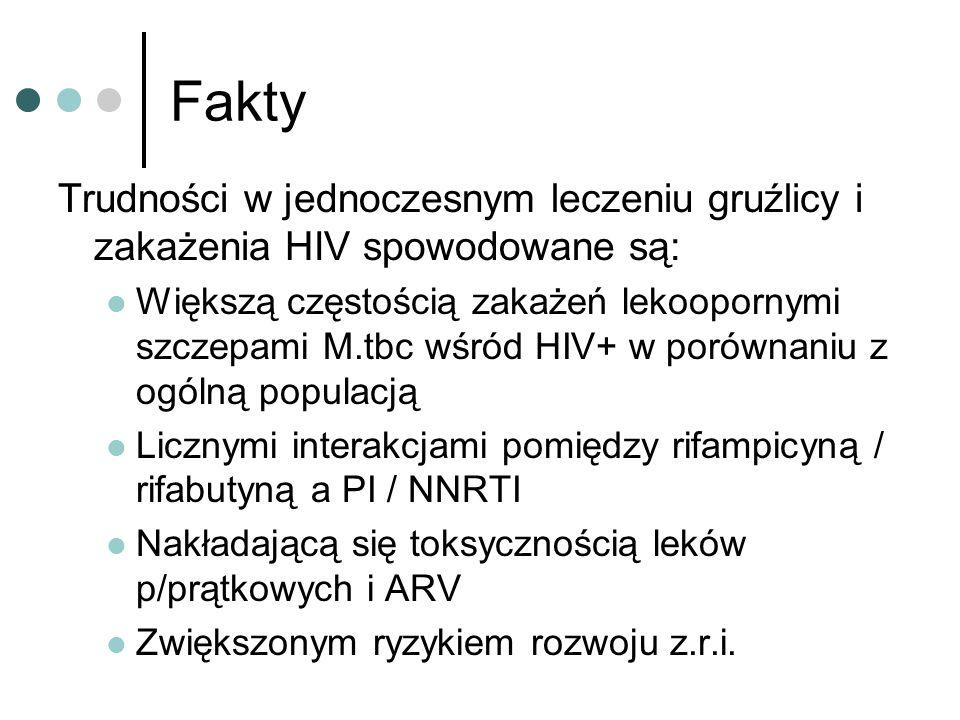 Fakty Trudności w jednoczesnym leczeniu gruźlicy i zakażenia HIV spowodowane są:
