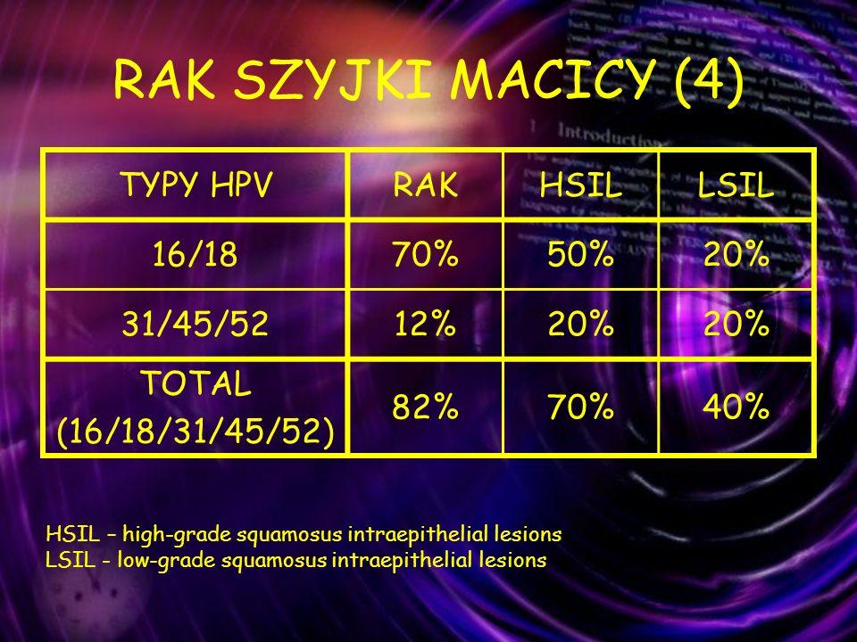RAK SZYJKI MACICY (4) TYPY HPV RAK HSIL LSIL 16/18 70% 50% 20%