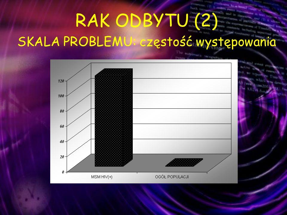 RAK ODBYTU (2) SKALA PROBLEMU: częstość występowania