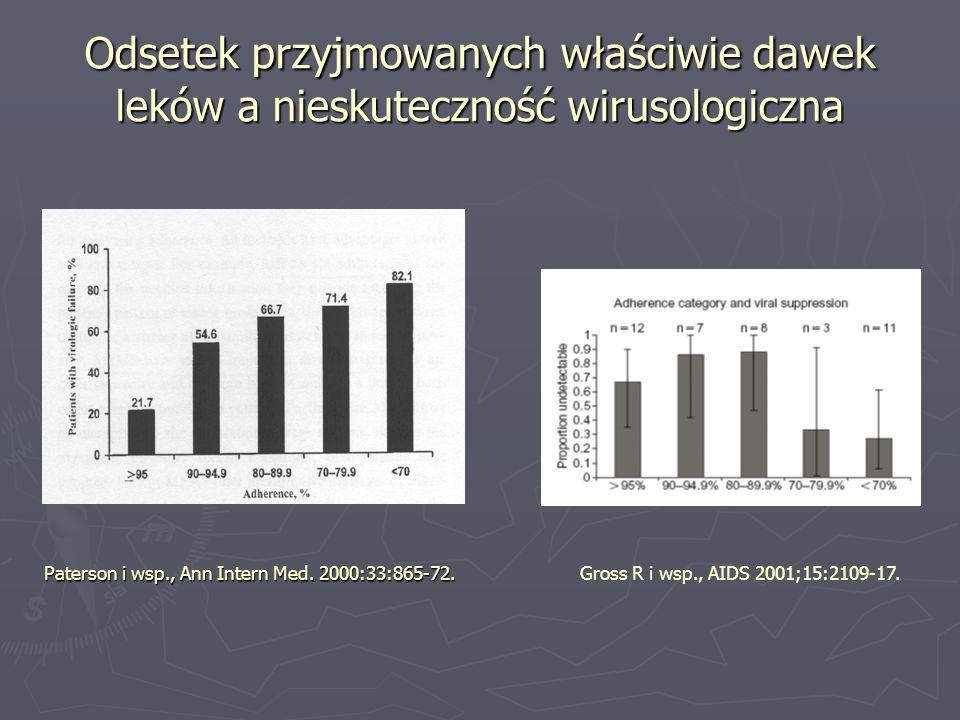 Odsetek przyjmowanych właściwie dawek leków a nieskuteczność wirusologiczna