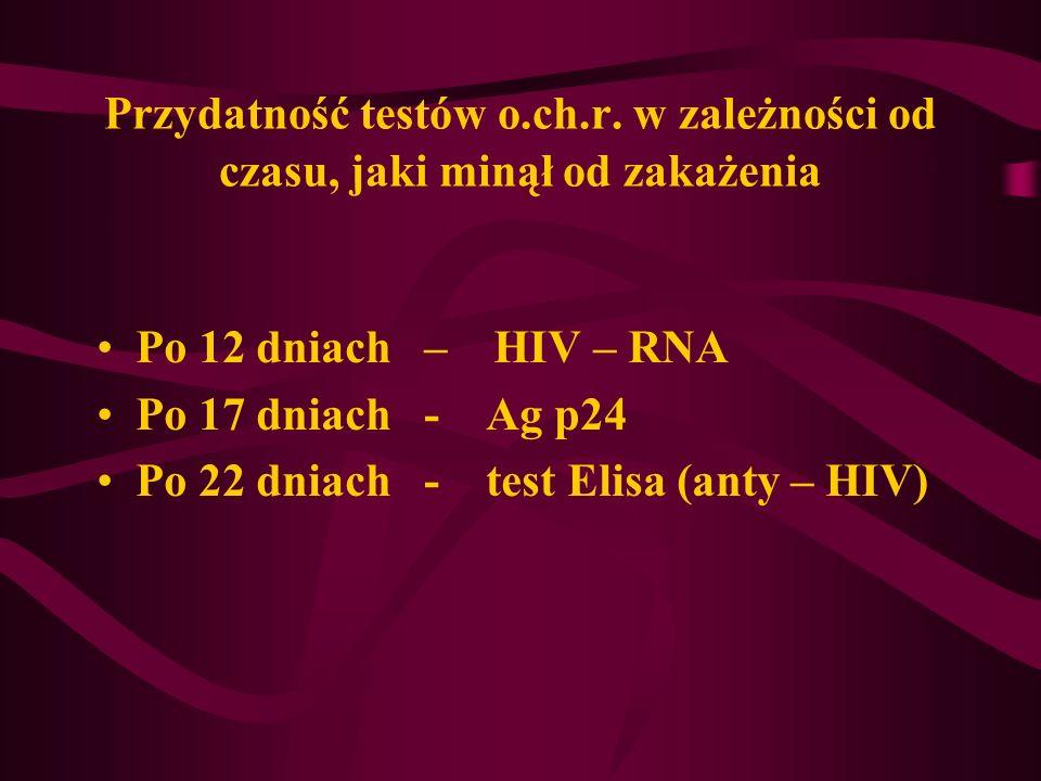 Przydatność testów o. ch. r