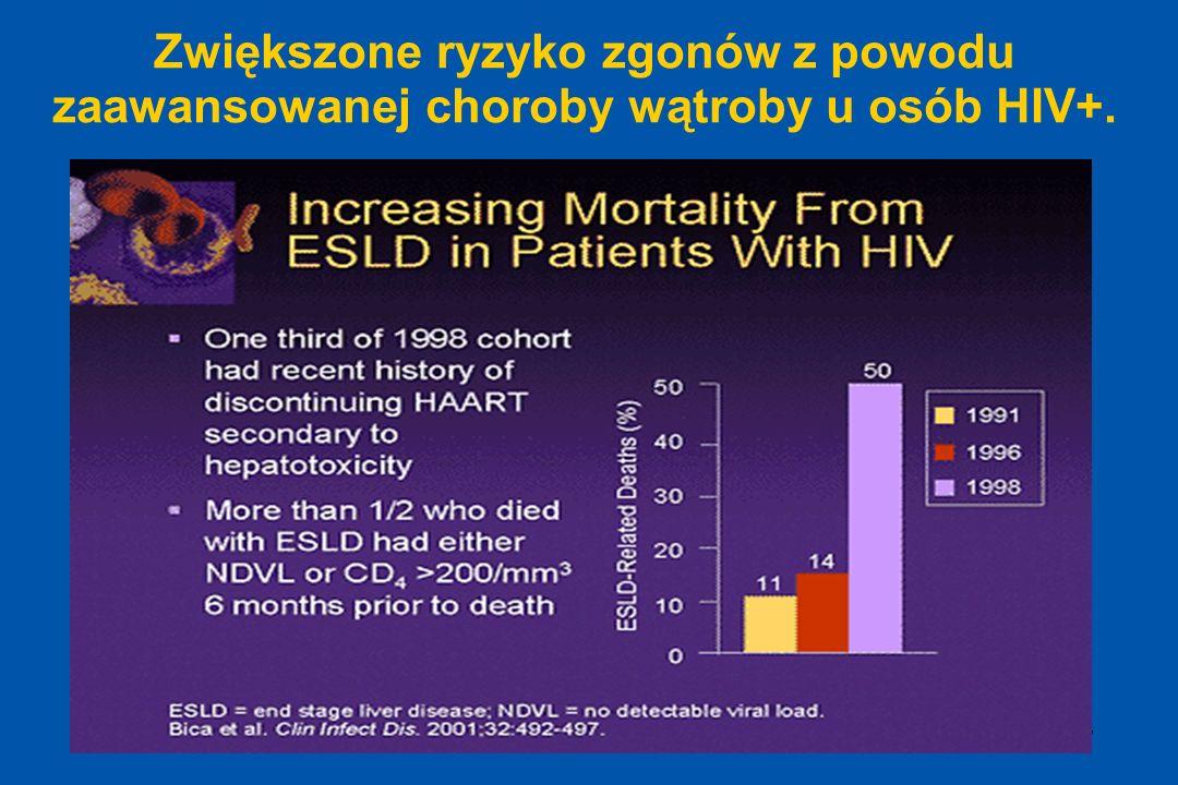 Zwiększone ryzyko zgonów z powodu zaawansowanej choroby wątroby u osób HIV+.