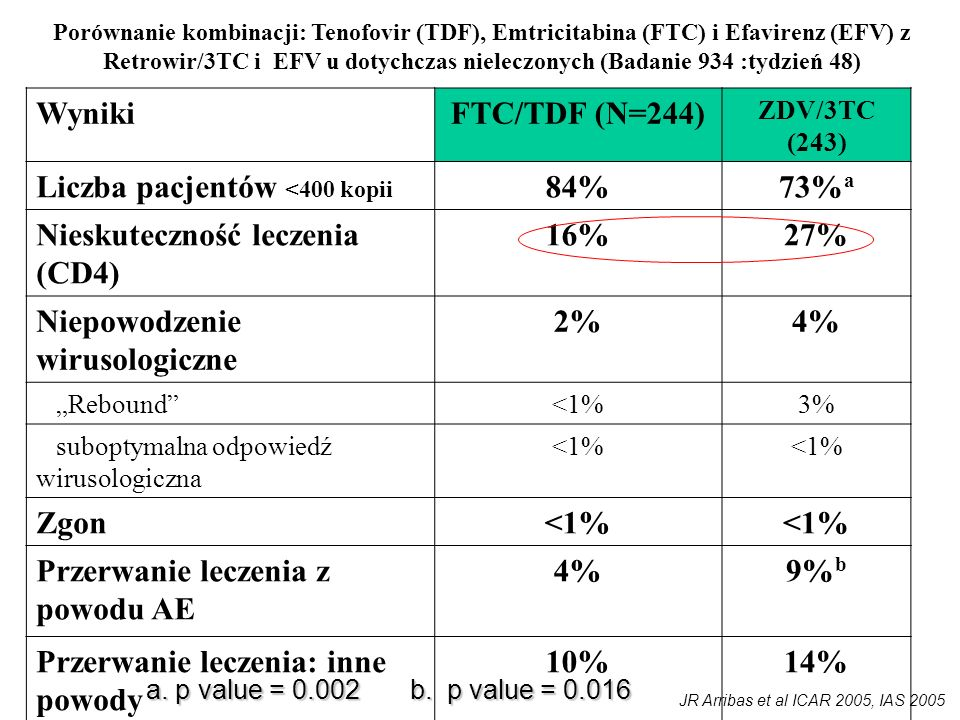 FTC/TDF (N=244) 84% 73%a 16% 27% 2% 4% 9%b 10% 14%