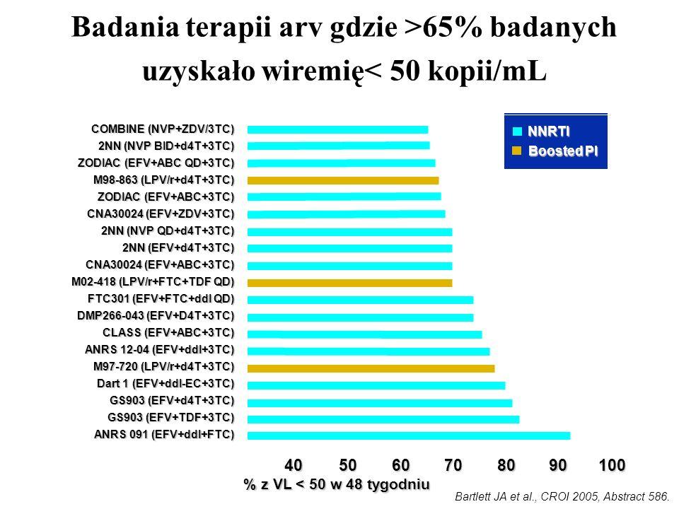 Badania terapii arv gdzie >65% badanych uzyskało wiremię< 50 kopii/mL