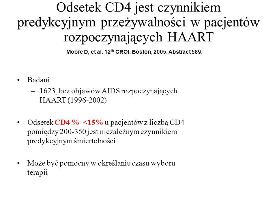 Odsetek CD4 jest czynnikiem predykcyjnym przeżywalności w pacjentów rozpoczynających HAART