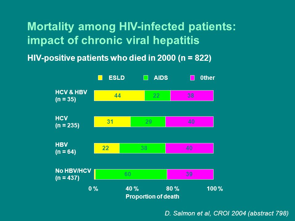 Mortality among HIV-infected patients: impact of chronic viral hepatitis