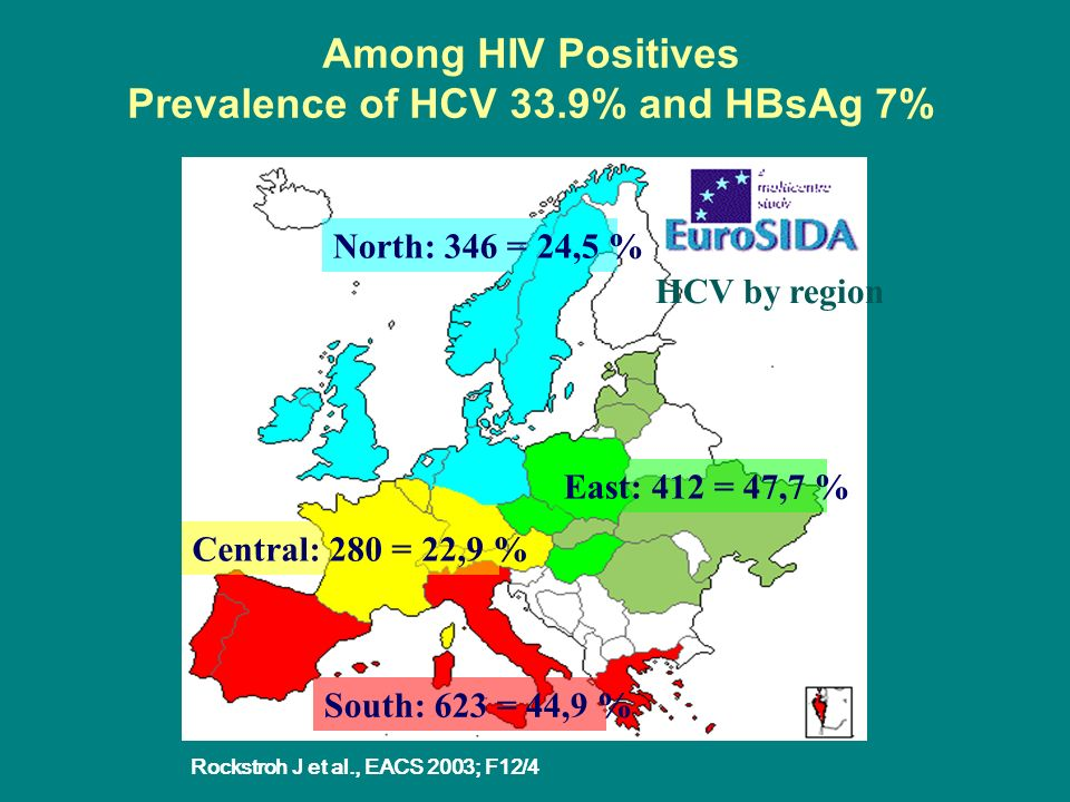 Among HIV Positives Prevalence of HCV 33.9% and HBsAg 7%