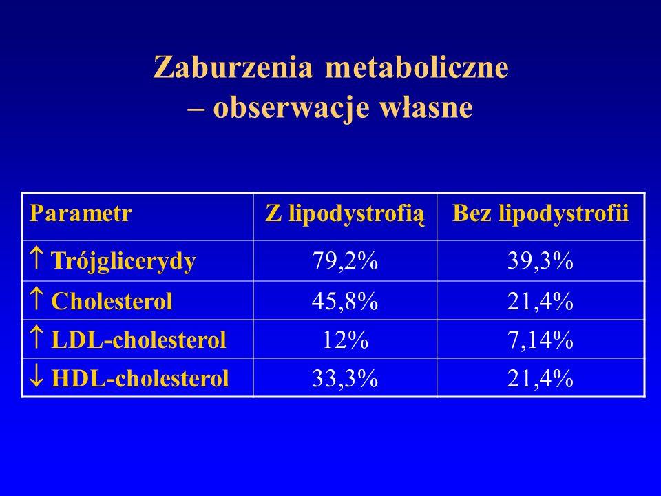 Zaburzenia metaboliczne – obserwacje własne