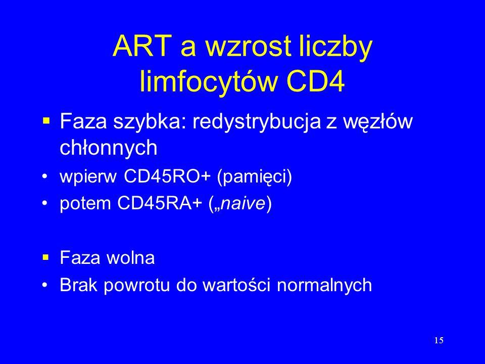 ART a wzrost liczby limfocytów CD4