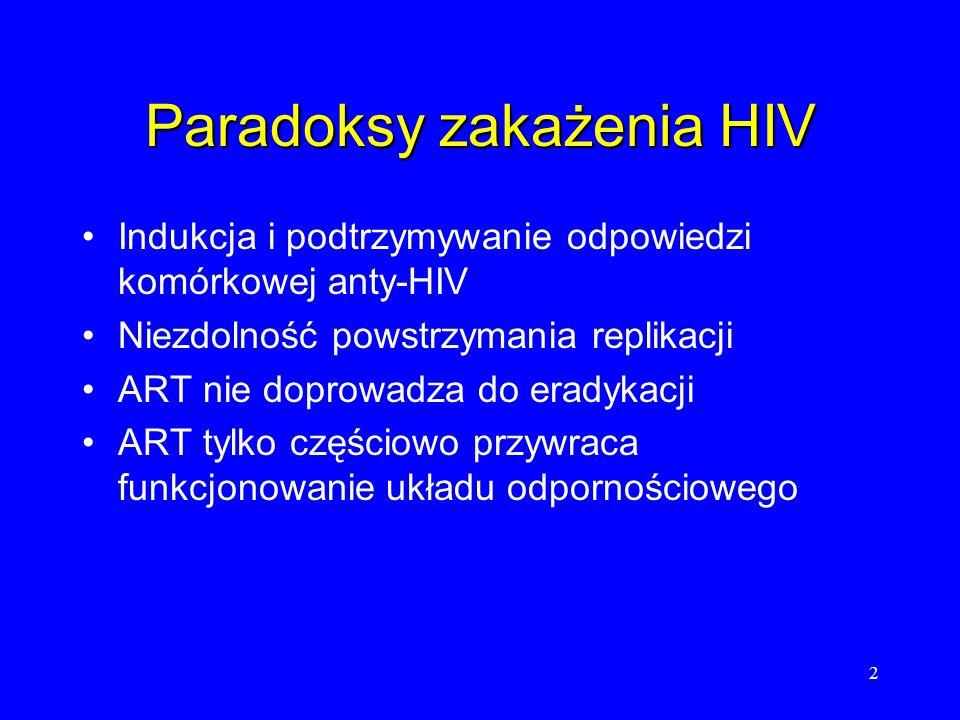 Paradoksy zakażenia HIV