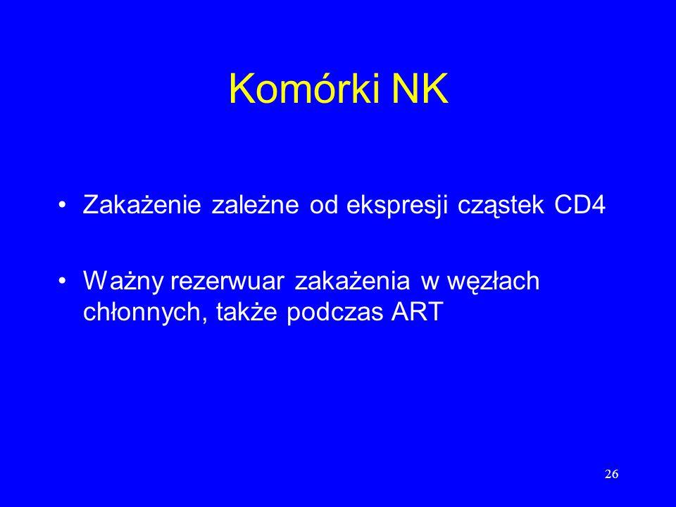 Komórki NK Zakażenie zależne od ekspresji cząstek CD4