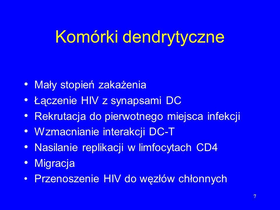 Komórki dendrytyczne Mały stopień zakażenia