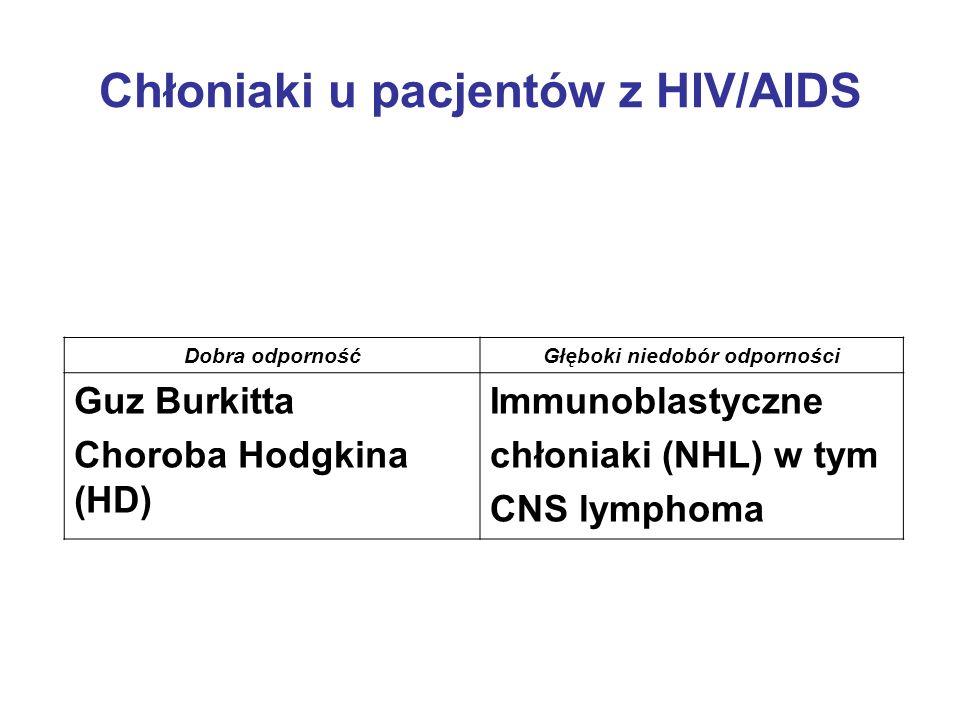 Chłoniaki u pacjentów z HIV/AIDS