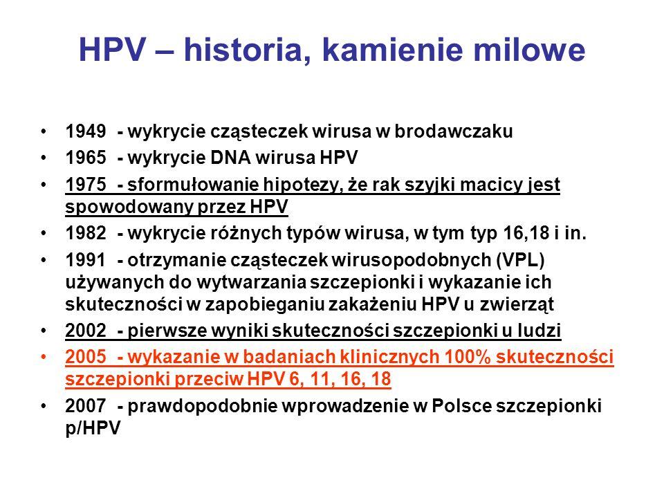 HPV – historia, kamienie milowe