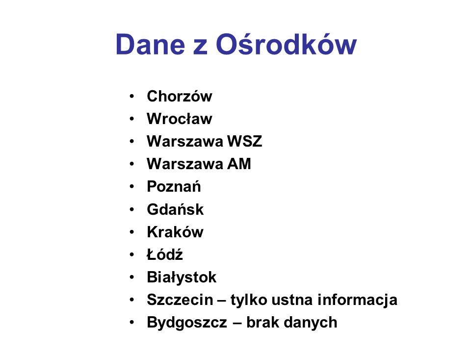 Dane z Ośrodków Chorzów Wrocław Warszawa WSZ Warszawa AM Poznań Gdańsk