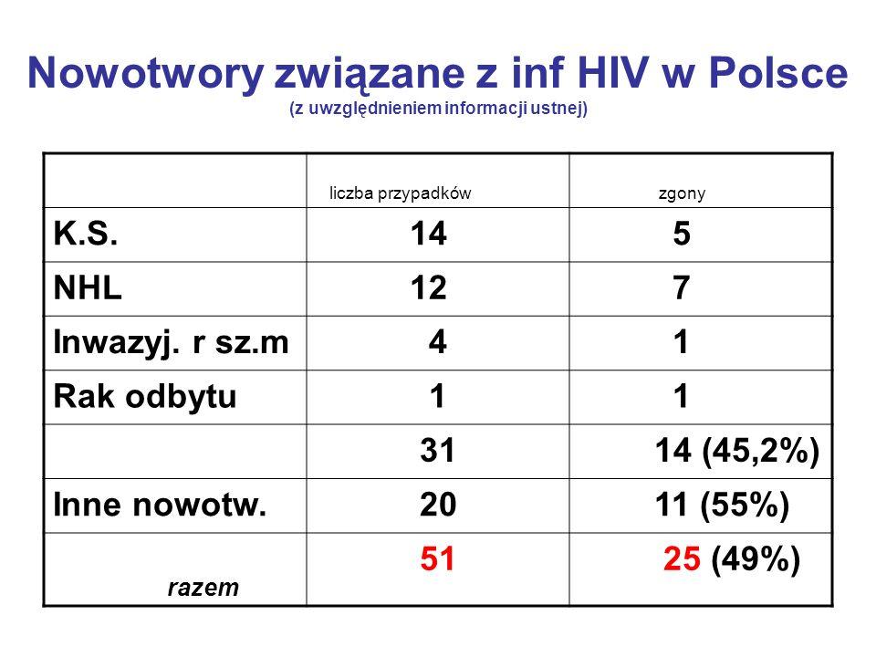 Nowotwory związane z inf HIV w Polsce (z uwzględnieniem informacji ustnej)