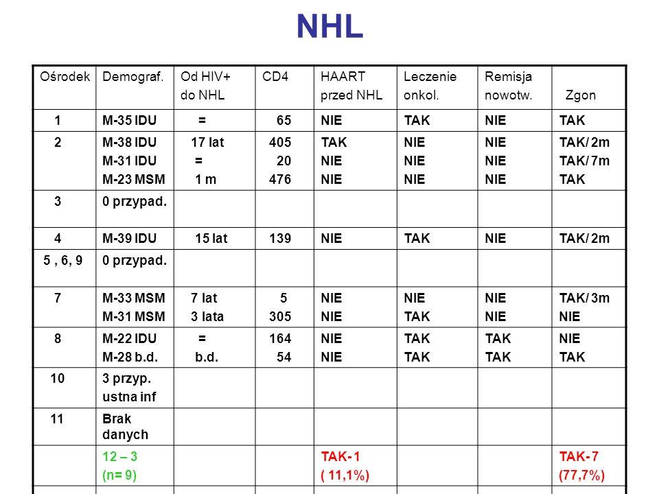 NHL Ośrodek Demograf. Od HIV+ do NHL CD4 HAART przed NHL Leczenie