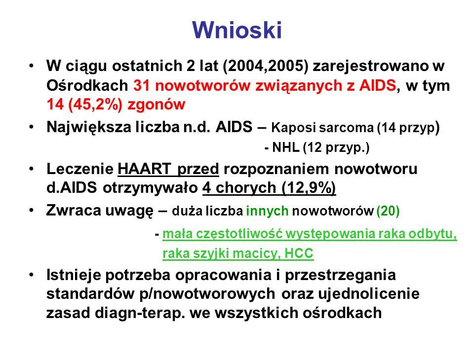 Wnioski W ciągu ostatnich 2 lat (2004,2005) zarejestrowano w Ośrodkach 31 nowotworów związanych z AIDS, w tym 14 (45,2%) zgonów.