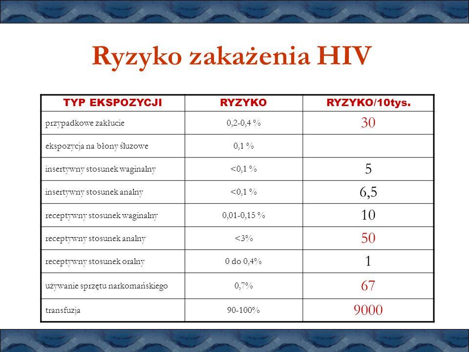 Ryzyko zakażenia HIV 30 5 6,5 10 50 1 67 9000 TYP EKSPOZYCJI RYZYKO