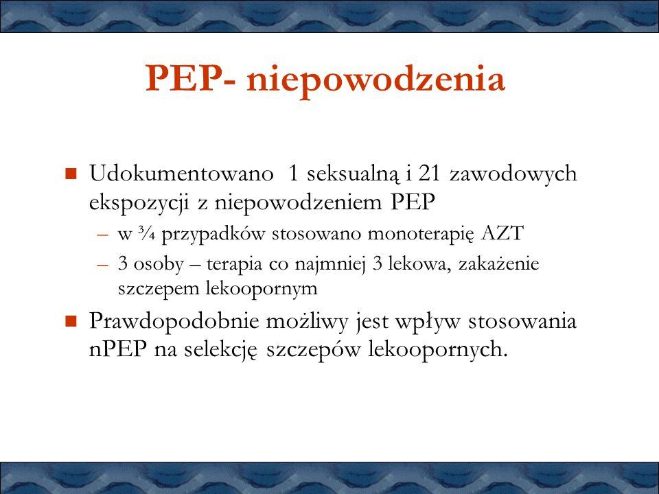 PEP- niepowodzenia Udokumentowano 1 seksualną i 21 zawodowych ekspozycji z niepowodzeniem PEP. w ¾ przypadków stosowano monoterapię AZT.