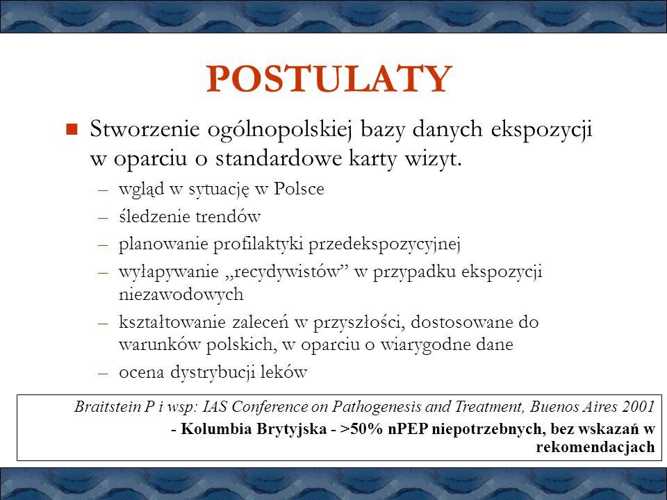 POSTULATYStworzenie ogólnopolskiej bazy danych ekspozycji w oparciu o standardowe karty wizyt. wgląd w sytuację w Polsce.