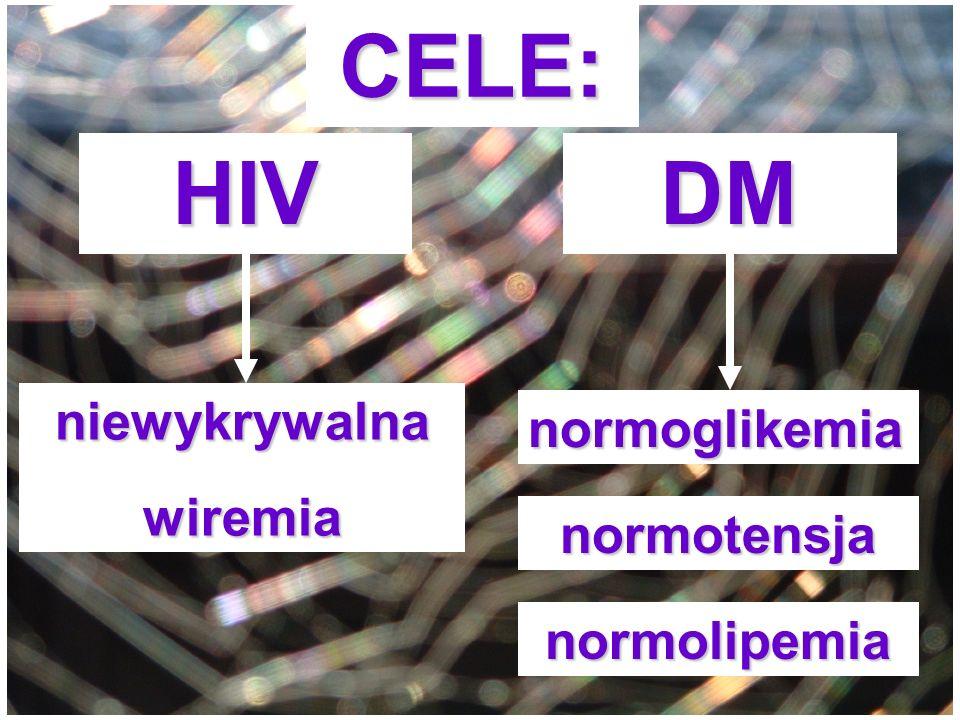 CELE: HIV DM niewykrywalna normoglikemia wiremia normotensja