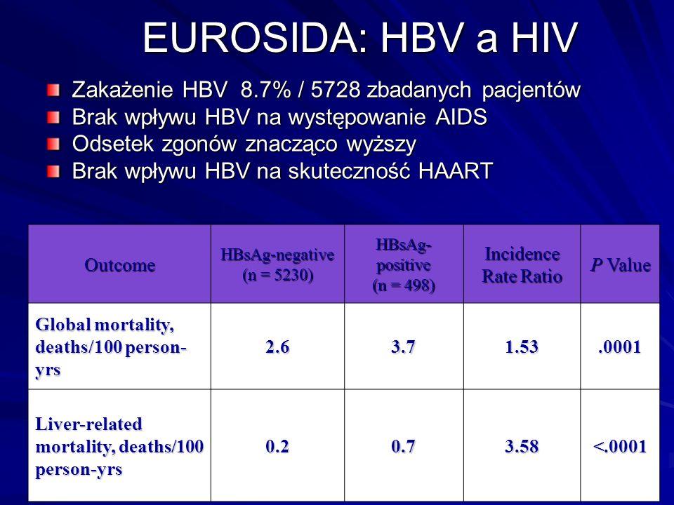 EUROSIDA: HBV a HIV Zakażenie HBV 8.7% / 5728 zbadanych pacjentów