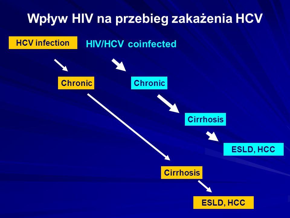 Wpływ HIV na przebieg zakażenia HCV