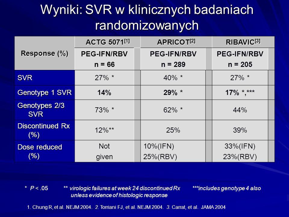 Wyniki: SVR w klinicznych badaniach randomizowanych