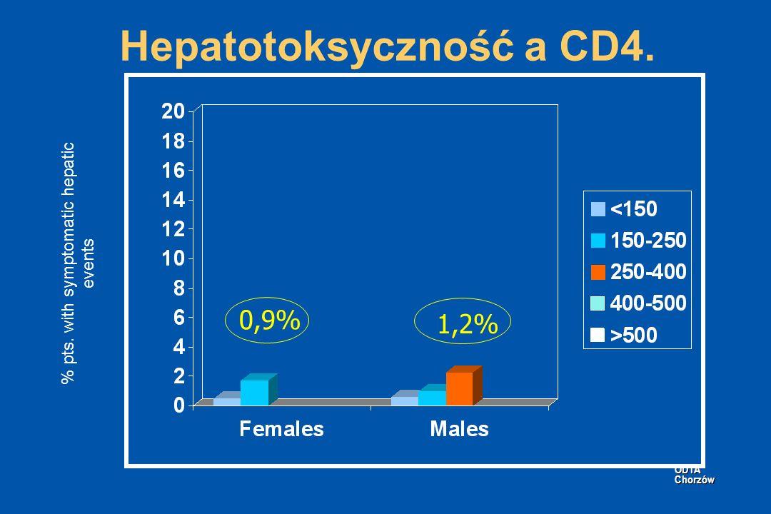 Hepatotoksyczność a CD4.