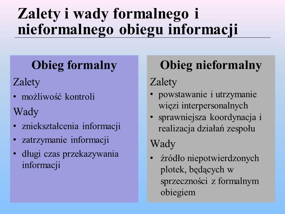Zalety i wady formalnego i nieformalnego obiegu informacji