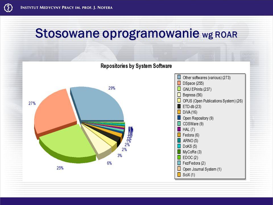 Stosowane oprogramowanie wg ROAR