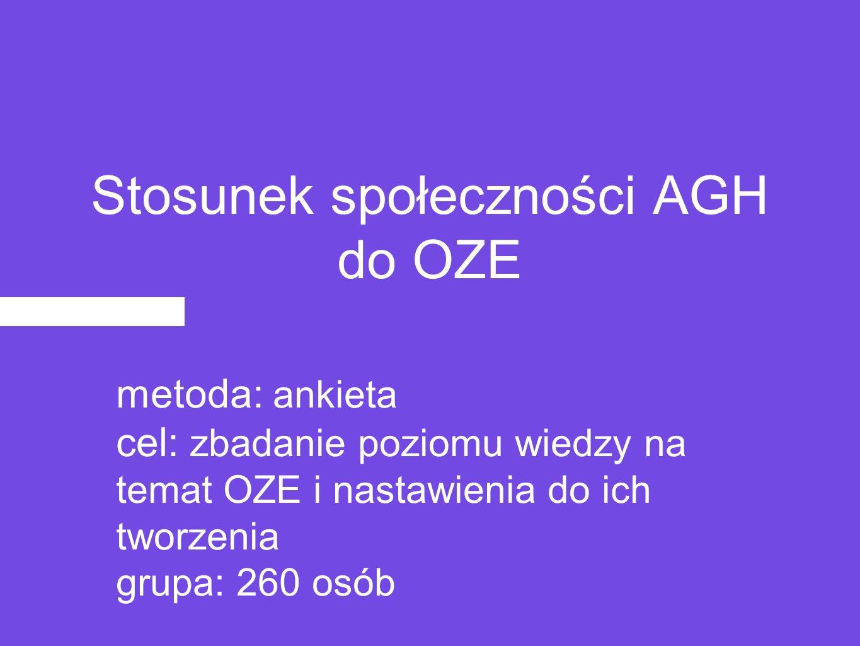 Stosunek społeczności AGH do OZE