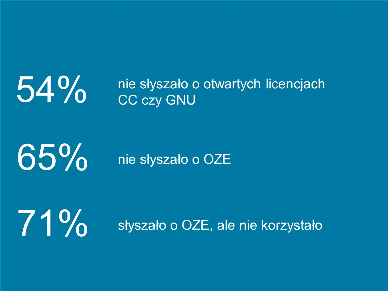 54% 65% 71% nie słyszało o otwartych licencjach CC czy GNU