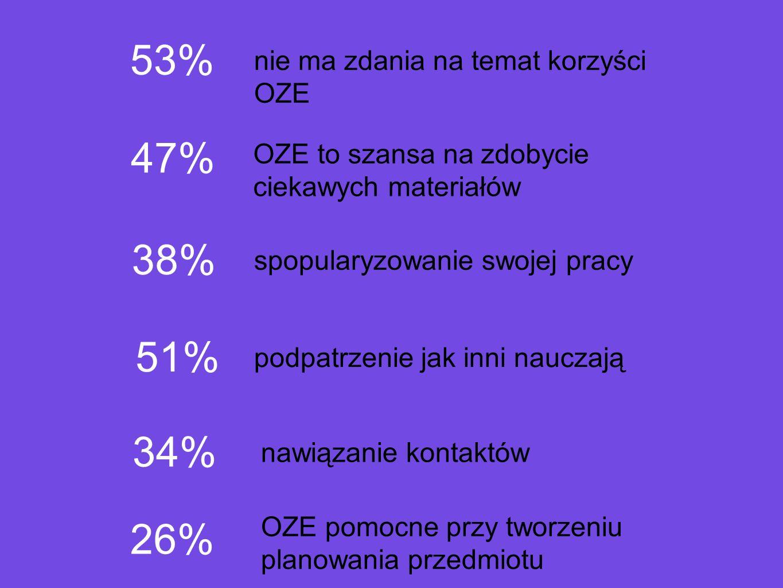 53% 47% 38% 51% 34% 26% nie ma zdania na temat korzyści OZE