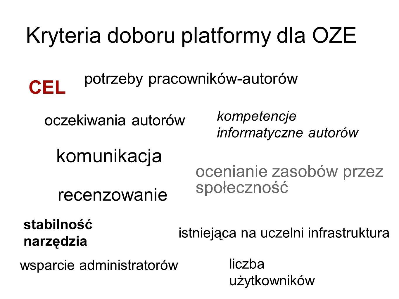 Kryteria doboru platformy dla OZE